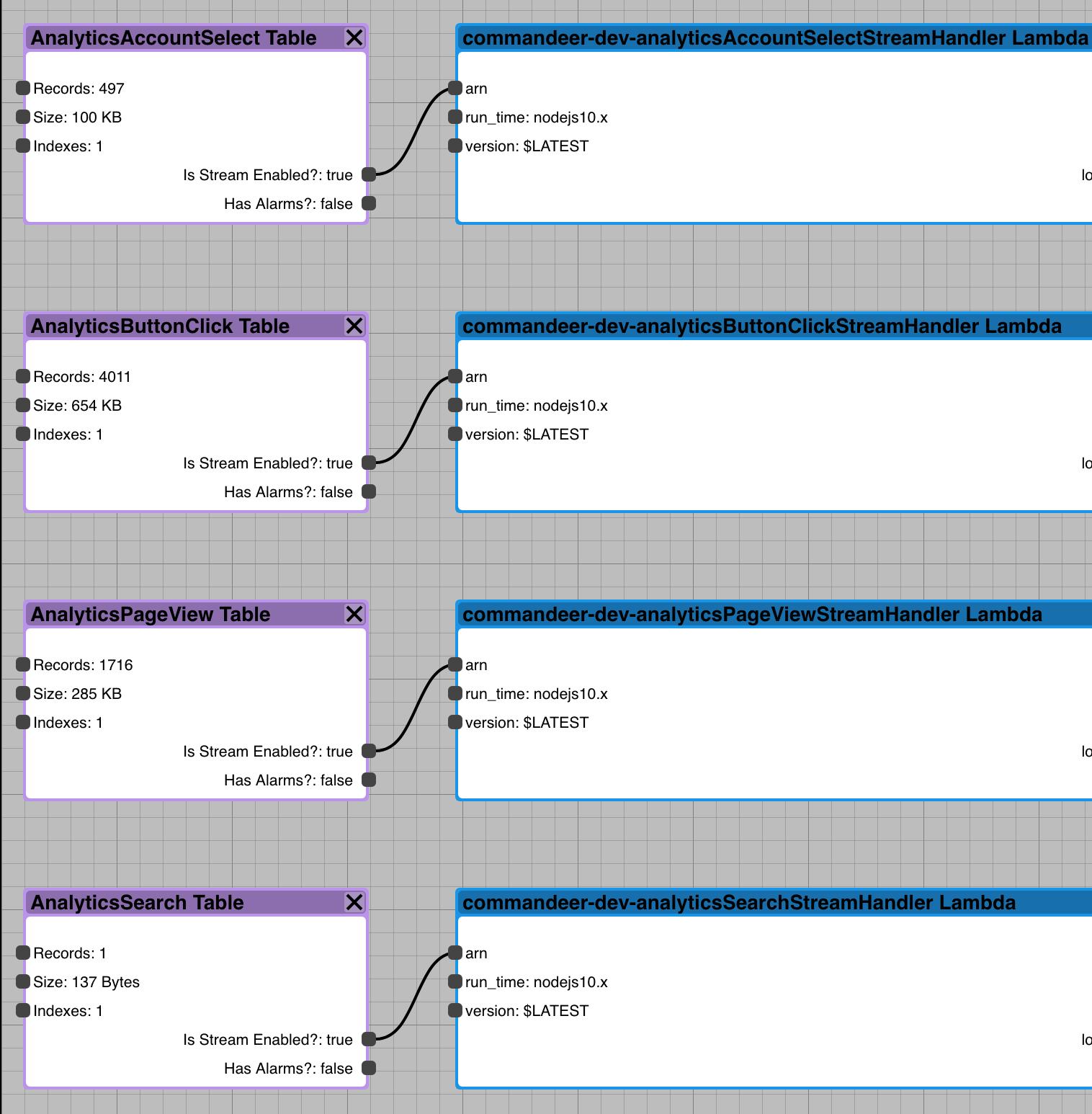 DynamoDB System Diagram